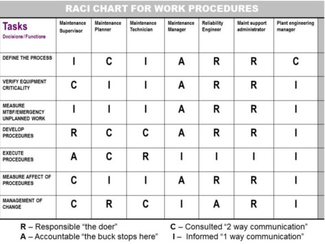 RACI FOR WORK PROCEDURES 1wb Why Do You Need Effective, Repeatable Procedures?